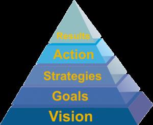 vision pyramid