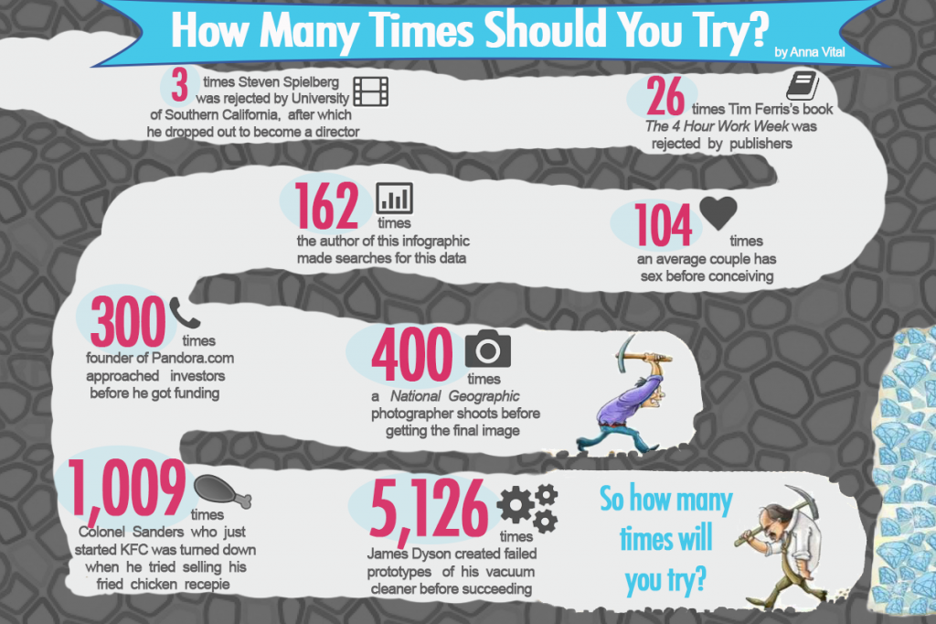 How Many Times Should You Try Before Succeeding infographic