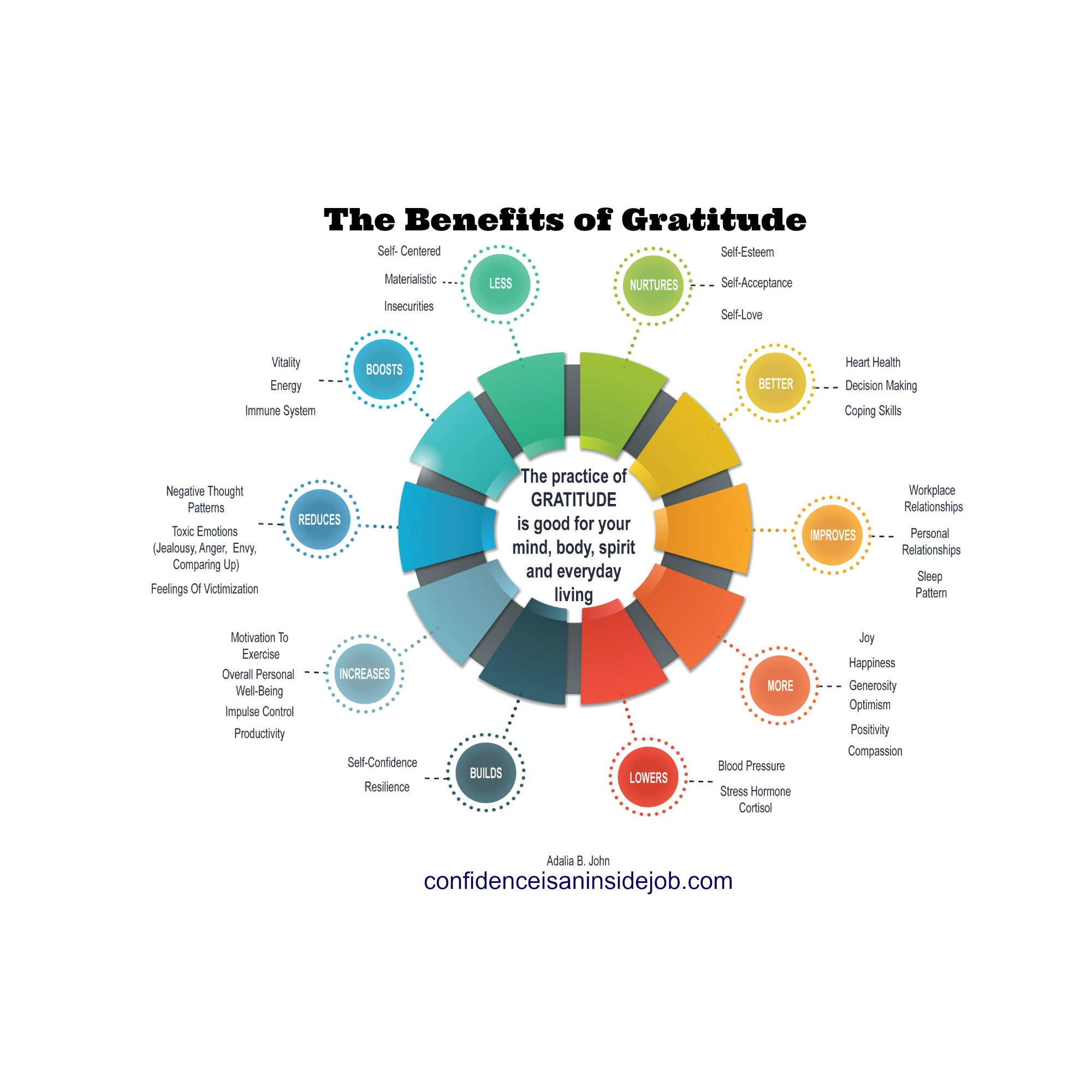 Gratitude Infographic: Some of the Many Benefits of Gratitude